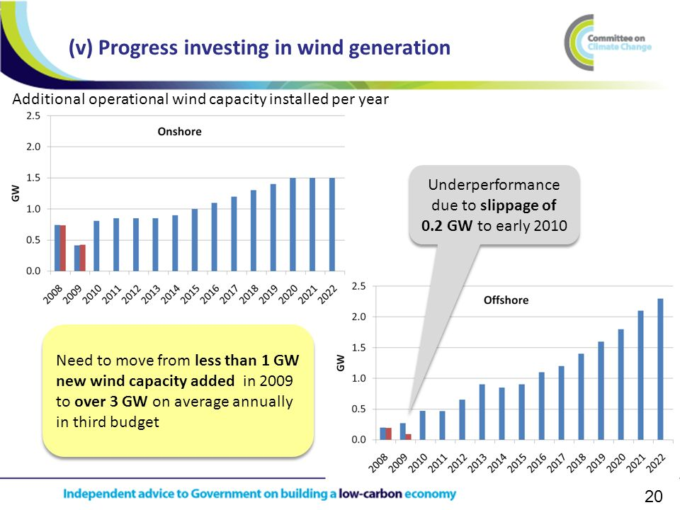 20 (v) Progress investing in wind generation Underperformance due to slippage of 0.2 GW to early 2010 Need to move from less than 1 GW new wind capacity added in 2009 to over 3 GW on average annually in third budget Additional operational wind capacity installed per year