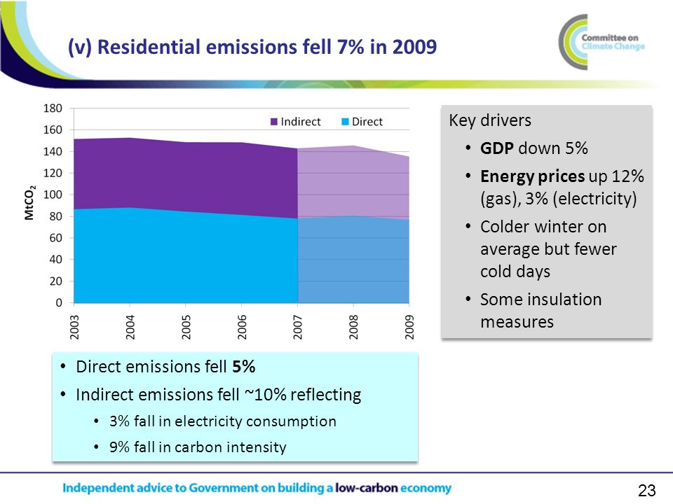 23 (v) Residential emissions fell 7% in 2009 Direct emissions fell 5% Indirect emissions fell ~10% reflecting 3% fall in electricity consumption 9% fall in carbon intensity Direct emissions fell 5% Indirect emissions fell ~10% reflecting 3% fall in electricity consumption 9% fall in carbon intensity Key drivers GDP down 5% Energy prices up 12% (gas), 3% (electricity) Colder winter on average but fewer cold days Some insulation measures Key drivers GDP down 5% Energy prices up 12% (gas), 3% (electricity) Colder winter on average but fewer cold days Some insulation measures