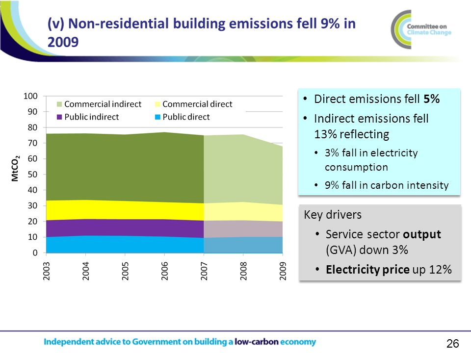 26 (v) Non-residential building emissions fell 9% in 2009 Key drivers Service sector output (GVA) down 3% Electricity price up 12% Key drivers Service sector output (GVA) down 3% Electricity price up 12% Direct emissions fell 5% Indirect emissions fell 13% reflecting 3% fall in electricity consumption 9% fall in carbon intensity Direct emissions fell 5% Indirect emissions fell 13% reflecting 3% fall in electricity consumption 9% fall in carbon intensity