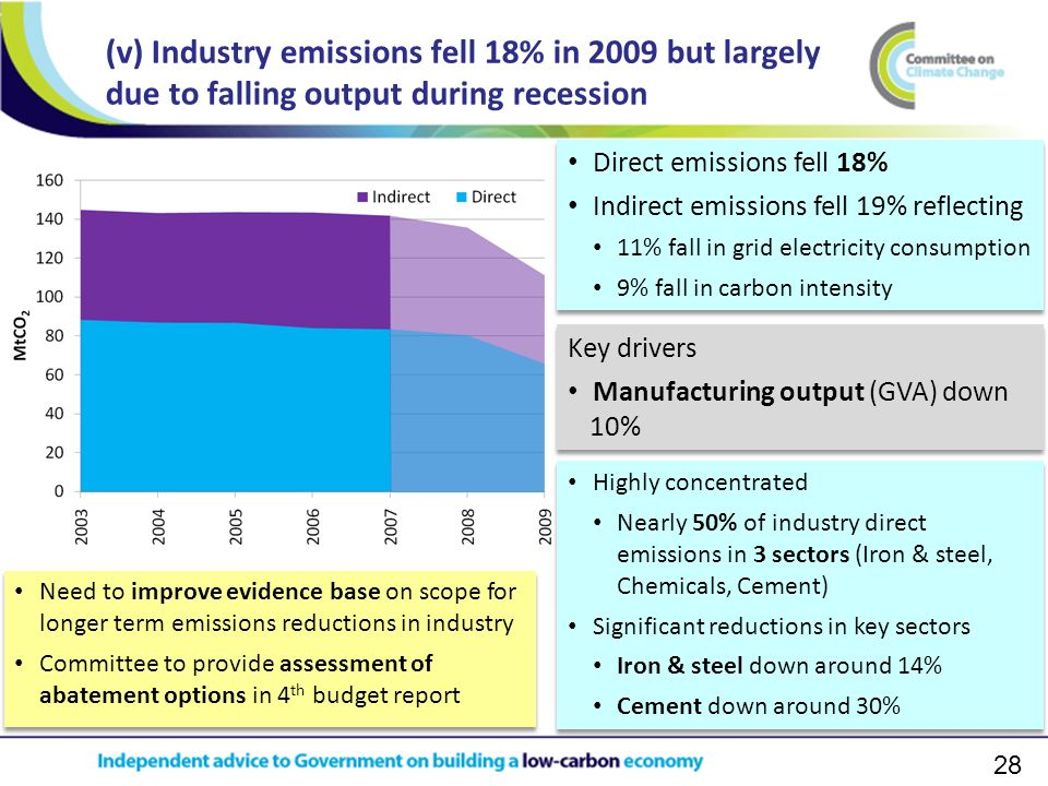 28 (v) Industry emissions fell 18% in 2009 but largely due to falling output during recession Key drivers Manufacturing output (GVA) down 10% Key drivers Manufacturing output (GVA) down 10% Direct emissions fell 18% Indirect emissions fell 19% reflecting 11% fall in grid electricity consumption 9% fall in carbon intensity Direct emissions fell 18% Indirect emissions fell 19% reflecting 11% fall in grid electricity consumption 9% fall in carbon intensity Highly concentrated Nearly 50% of industry direct emissions in 3 sectors (Iron & steel, Chemicals, Cement) Significant reductions in key sectors Iron & steel down around 14% Cement down around 30% Highly concentrated Nearly 50% of industry direct emissions in 3 sectors (Iron & steel, Chemicals, Cement) Significant reductions in key sectors Iron & steel down around 14% Cement down around 30% Need to improve evidence base on scope for longer term emissions reductions in industry Committee to provide assessment of abatement options in 4 th budget report Need to improve evidence base on scope for longer term emissions reductions in industry Committee to provide assessment of abatement options in 4 th budget report