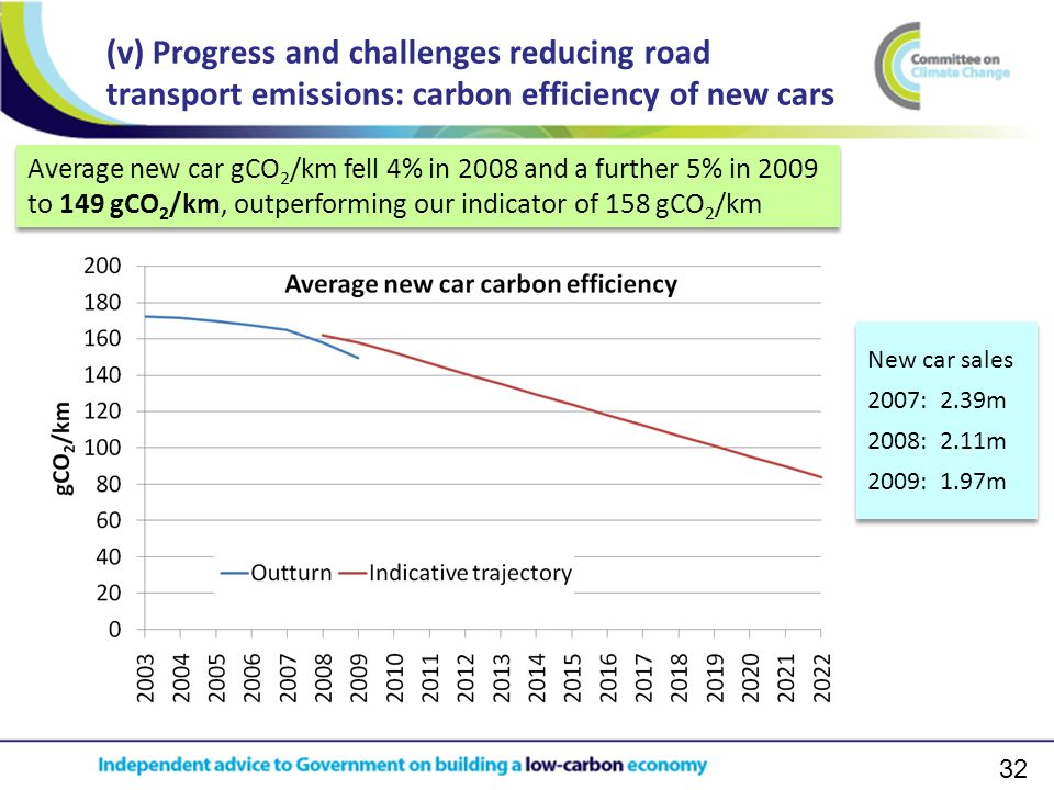 32 (v) Progress and challenges reducing road transport emissions: carbon efficiency of new cars Average new car gCO 2 /km fell 4% in 2008 and a further 5% in 2009 to 149 gCO 2 /km, outperforming our indicator of 158 gCO 2 /km New car sales 2007: 2.39m 2008: 2.11m 2009: 1.97m New car sales 2007: 2.39m 2008: 2.11m 2009: 1.97m