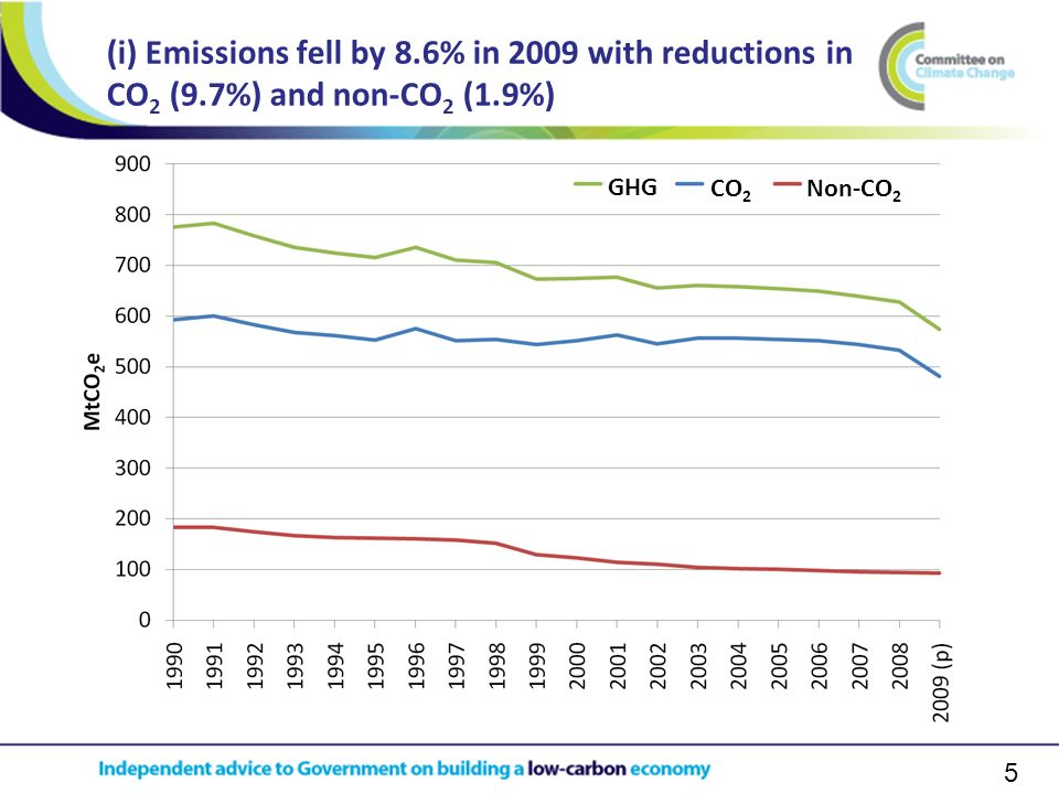 5 (i) Emissions fell by 8.6% in 2009 with reductions in CO 2 (9.7%) and non-CO 2 (1.9%) CO 2 Non-CO 2 GHG