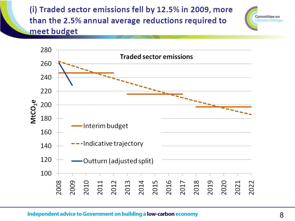 8 (i) Traded sector emissions fell by 12.5% in 2009, more than the 2.5% annual average reductions required to meet budget
