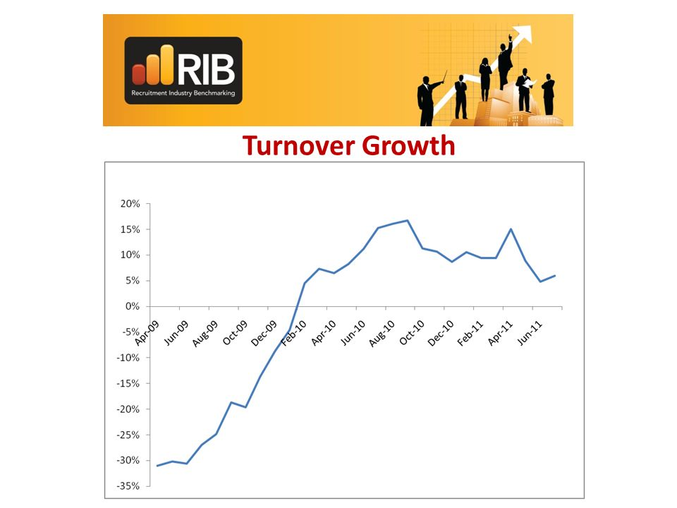 Turnover Growth