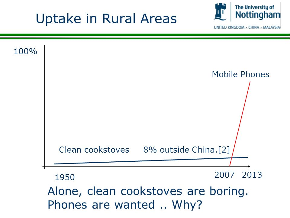Uptake in Rural Areas 100% Clean cookstoves Mobile Phones Alone, clean cookstoves are boring.