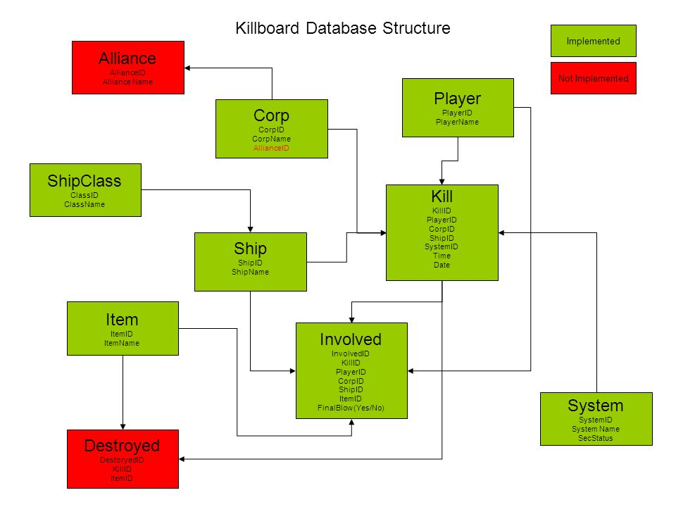 Killboard Database Structure Kill KillID PlayerID CorpID ShipID SystemID Time Date Player PlayerID PlayerName Corp CorpID CorpName AllianceID Alliance AllianceID Alliance Name Destroyed DestoryedID KillID ItemID Ship ShipID ShipName ClassID Item ItemID ItemName Involved InvolvedID KillID PlayerID CorpID ShipID ItemID FinalBlow (Yes/No) ShipClass ClassID ClassName System SystemID System Name SecStatus Implemented Not Implemented