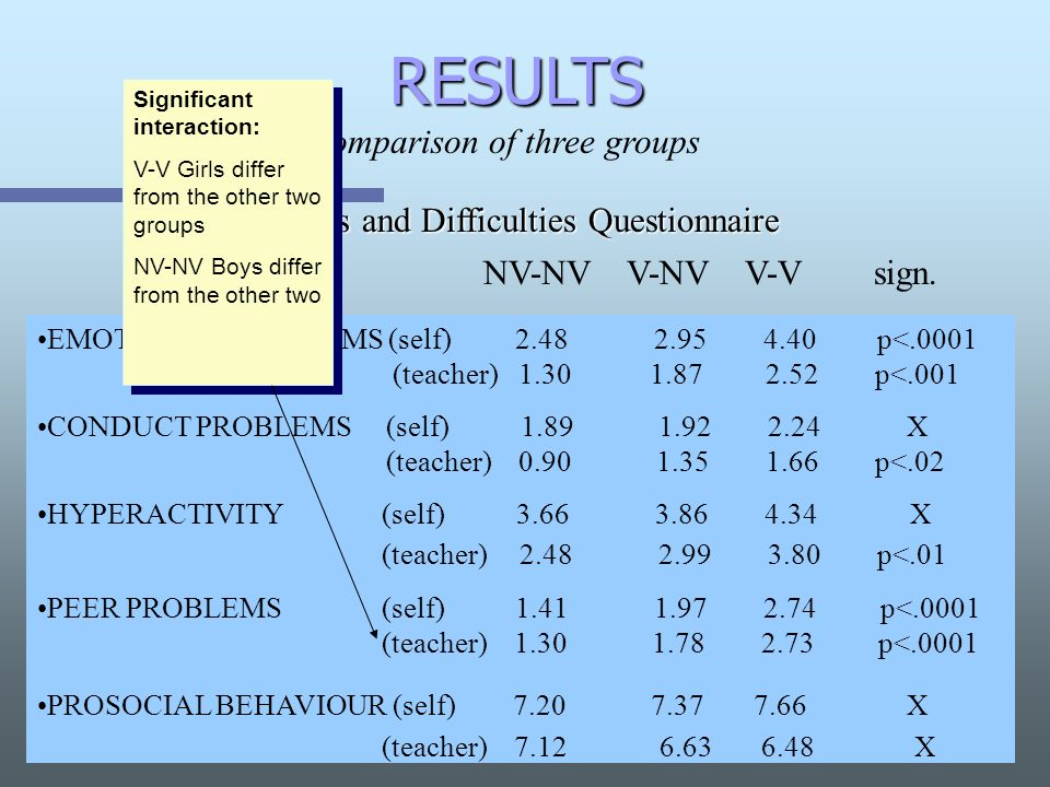 RESULTS Comparison of three groups Strengths and Difficulties Questionnaire EMOTIONAL PROBLEMS (self) 2.48 2.95 4.40p<.0001 (teacher) 1.30 1.87 2.52 p<.001 CONDUCT PROBLEMS (self) 1.89 1.92 2.24 X (teacher) 0.90 1.35 1.66 p<.02 HYPERACTIVITY (self) 3.66 3.86 4.34 X (teacher) 2.48 2.99 3.80 p<.01 PEER PROBLEMS (self) 1.41 1.97 2.74 p<.0001 (teacher) 1.30 1.78 2.73 p<.0001 PROSOCIAL BEHAVIOUR (self) 7.20 7.37 7.66 X (teacher) 7.12 6.63 6.48 X NV-NV V-NV V-V sign.