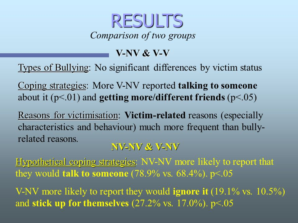 RESULTS Comparison of two groups V-NV & V-V Types of Bullying Types of Bullying: No significant differences by victim status Coping strategies Coping strategies: More V-NV reported talking to someone about it (p<.01) and getting more/different friends (p<.05) Reasons for victimisation Reasons for victimisation: Victim-related reasons (especially characteristics and behaviour) much more frequent than bully- related reasons.