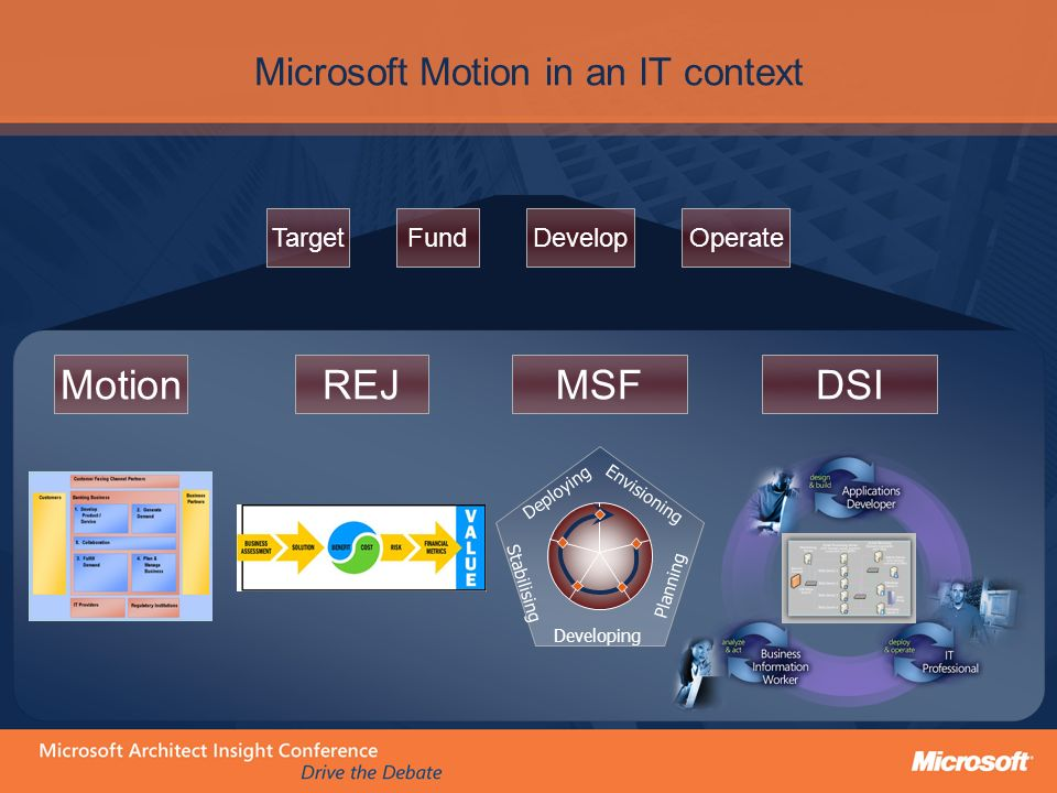 Microsoft Motion in an IT context MotionREJMSFDSI Envisioning Planning Developing Stabilising Deploying TargetFundDevelopOperate