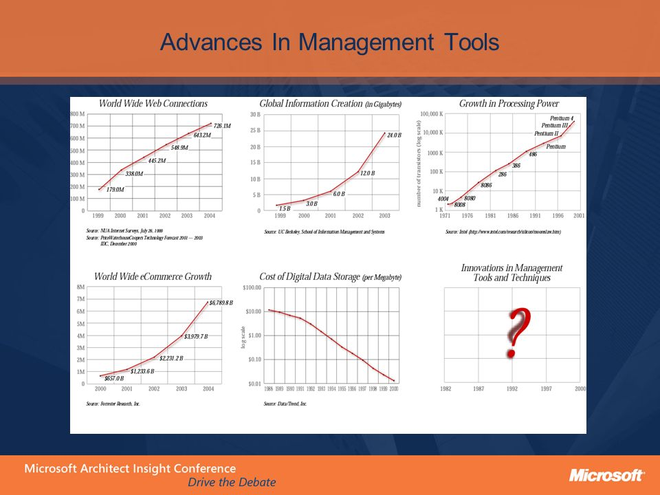 Advances In Management Tools