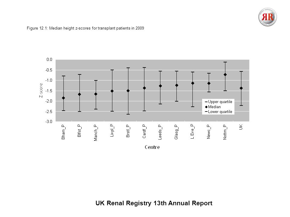 UK Renal Registry 13th Annual Report Figure 12.1: Median height z-scores for transplant patients in 2009