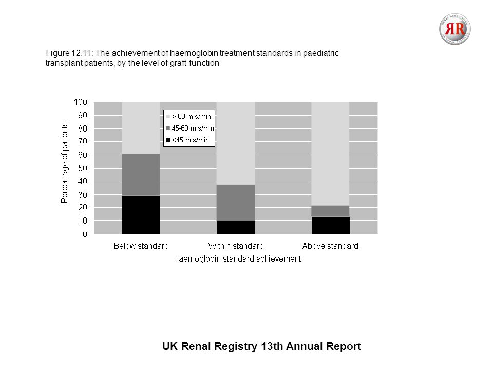 UK Renal Registry 13th Annual Report Figure 12.11: The achievement of haemoglobin treatment standards in paediatric transplant patients, by the level of graft function