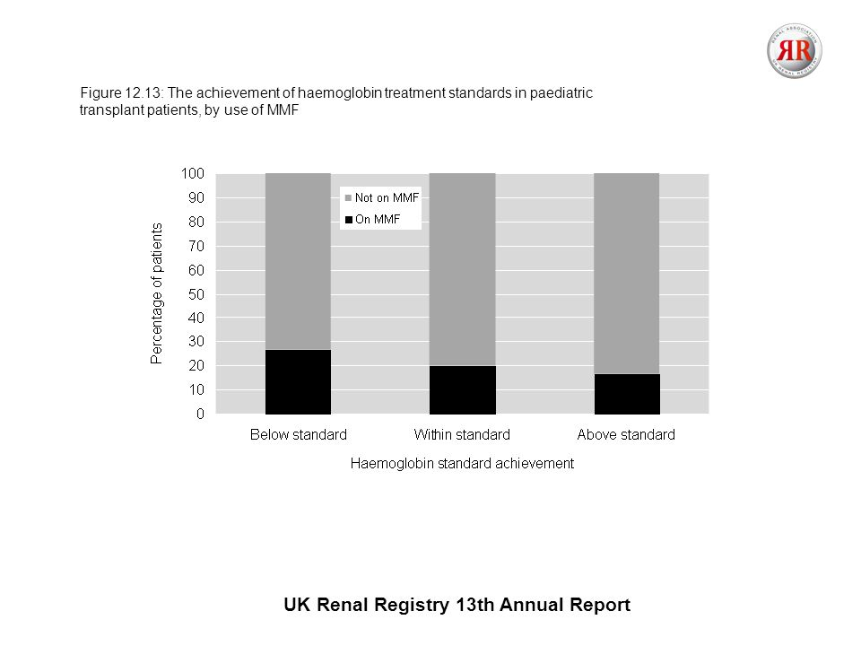 UK Renal Registry 13th Annual Report Figure 12.13: The achievement of haemoglobin treatment standards in paediatric transplant patients, by use of MMF