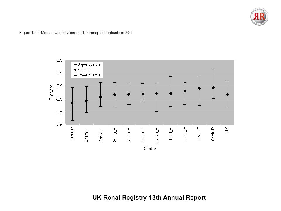UK Renal Registry 13th Annual Report Figure 12.2: Median weight z-scores for transplant patients in 2009