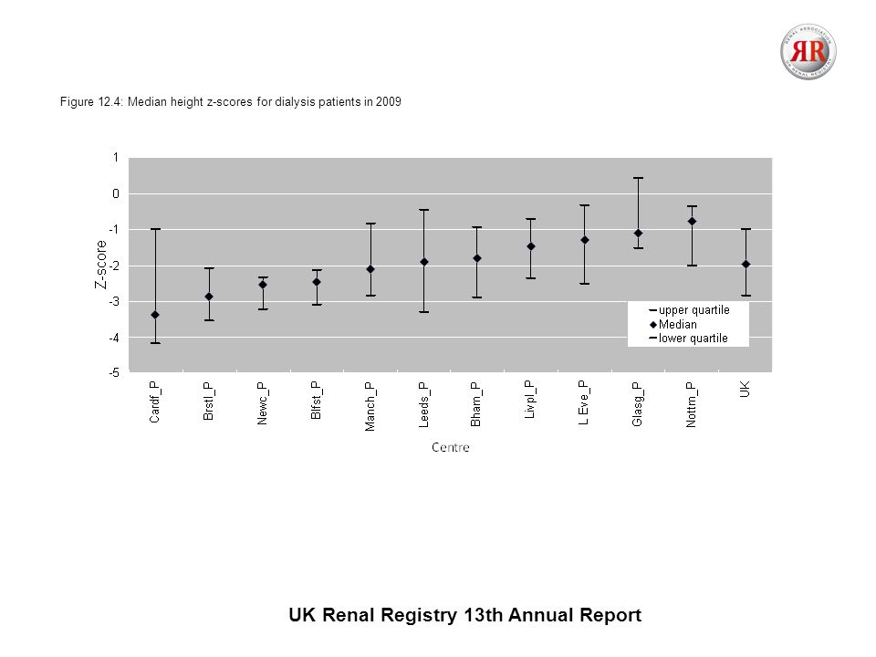 UK Renal Registry 13th Annual Report Figure 12.4: Median height z-scores for dialysis patients in 2009