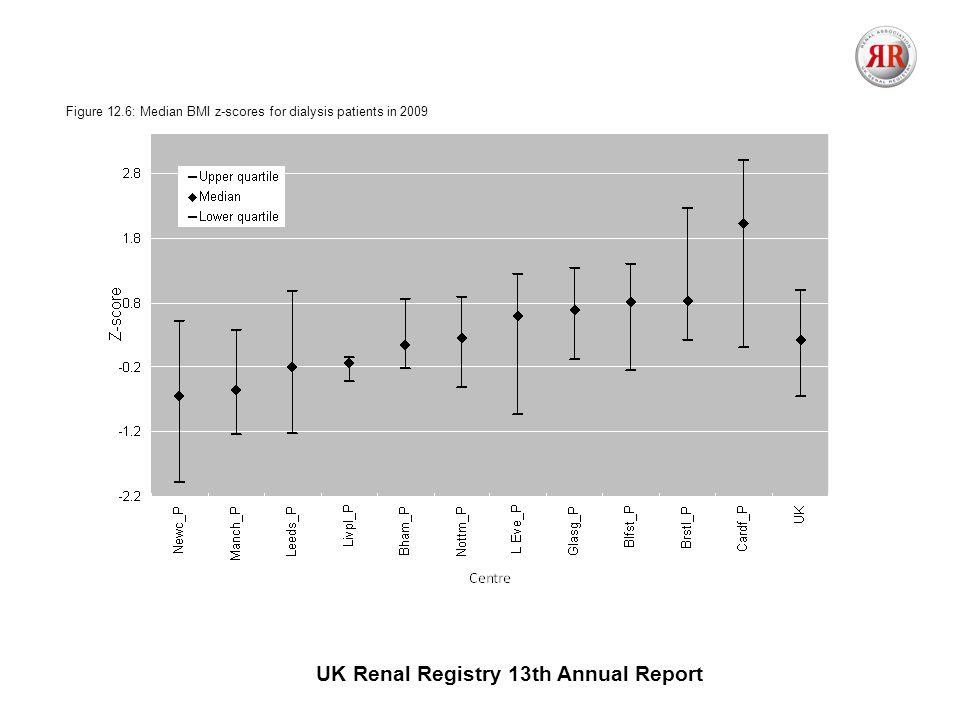 UK Renal Registry 13th Annual Report Figure 12.6: Median BMI z-scores for dialysis patients in 2009
