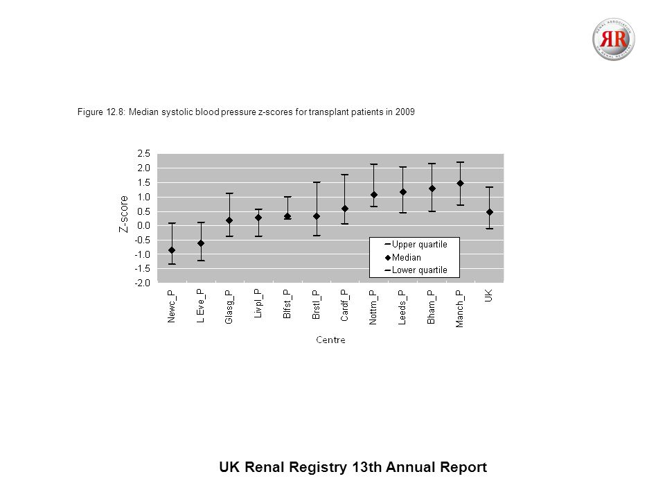 UK Renal Registry 13th Annual Report Figure 12.8: Median systolic blood pressure z-scores for transplant patients in 2009