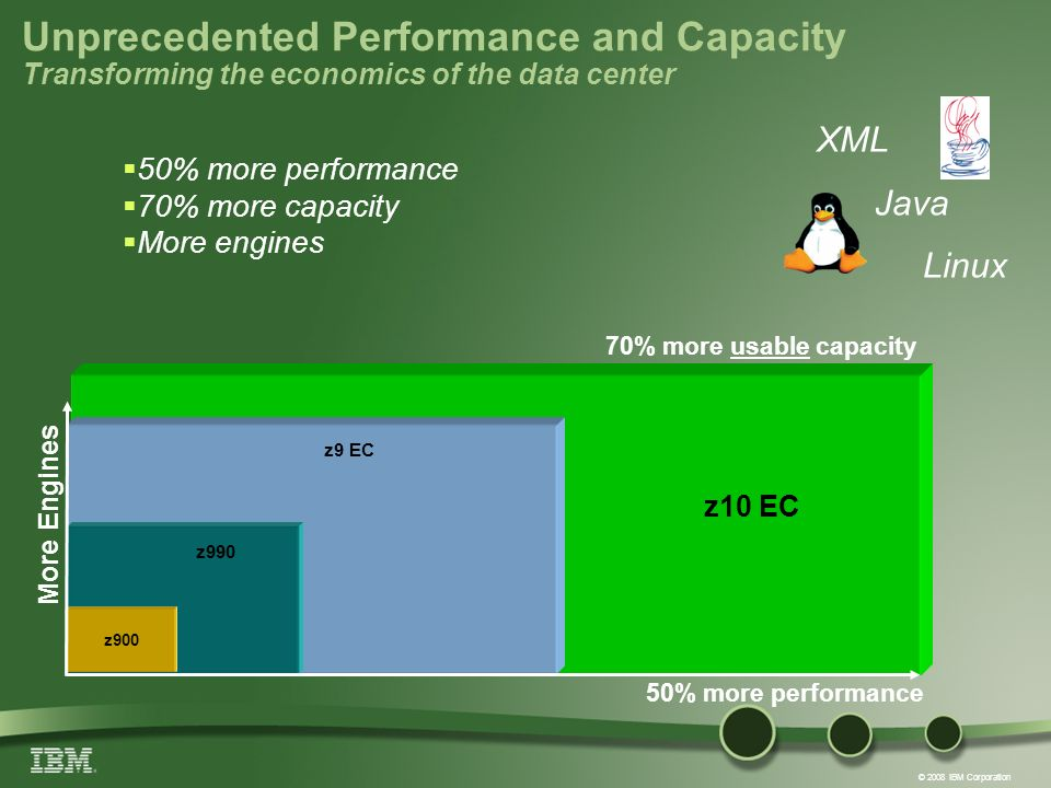 © 2008 IBM Corporation Unprecedented Performance and Capacity Transforming the economics of the data center 50% more performance More Engines z9 EC z990 z900 z10 EC XML Java Linux 70% more usable capacity 50% more performance 70% more capacity More engines