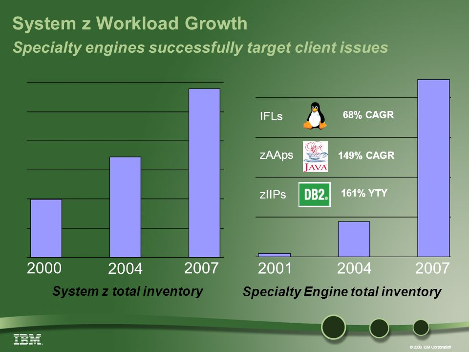 © 2008 IBM Corporation System z Workload Growth 200120042007 Specialty Engine total inventory System z total inventory Specialty engines successfully target client issues 2000 2004 2007 IFLs zIIPs zAAps 68% CAGR 149% CAGR 161% YTY