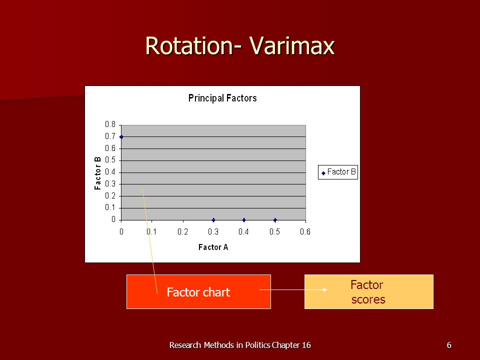 Research Methods in Politics Chapter 166 Rotation- Varimax Factor chart Factor scores