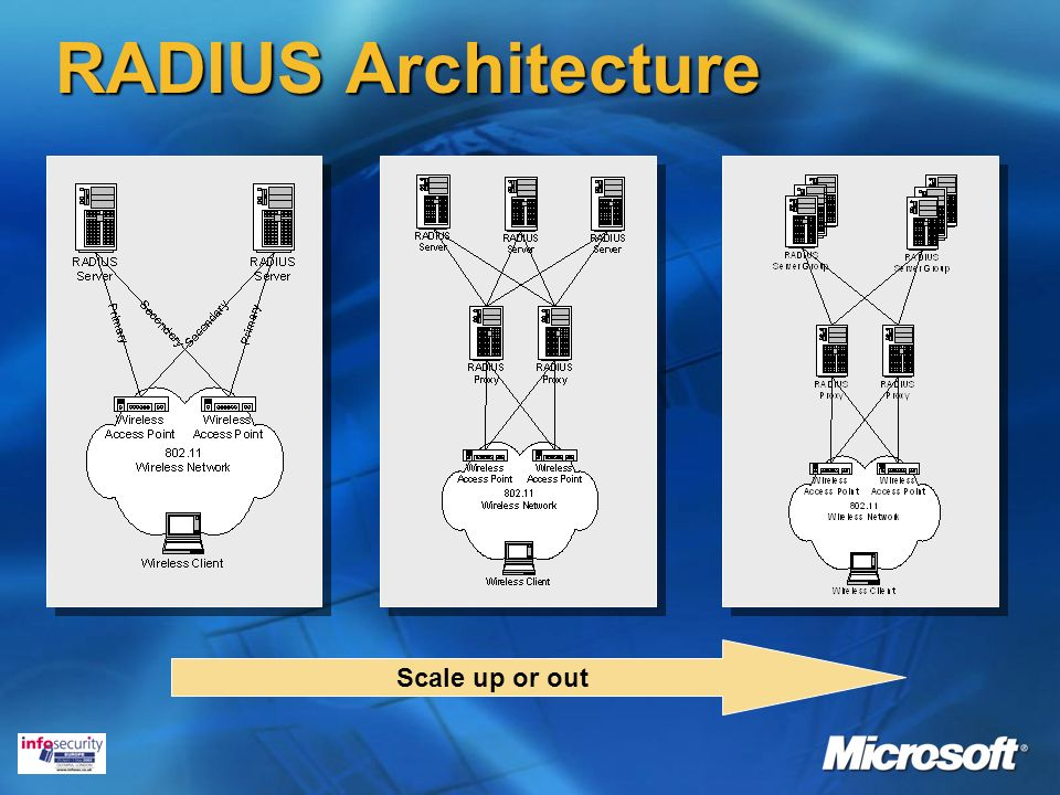 RADIUS Architecture Scale up or out