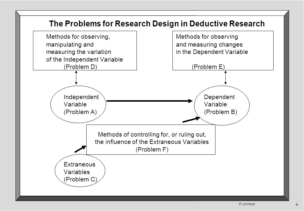 P.Johnson 4 The Problems for Research Design in Deductive Research Methods for observing,Methods for observing manipulating andand measuring changes measuring the variationin the Dependent Variable of the Independent Variable (Problem D) (Problem E) IndependentDependentVariable (Problem A)(Problem B) Methods of controlling for, or ruling out, the influence of the Extraneous Variables (Problem F) Extraneous Variables (Problem C)