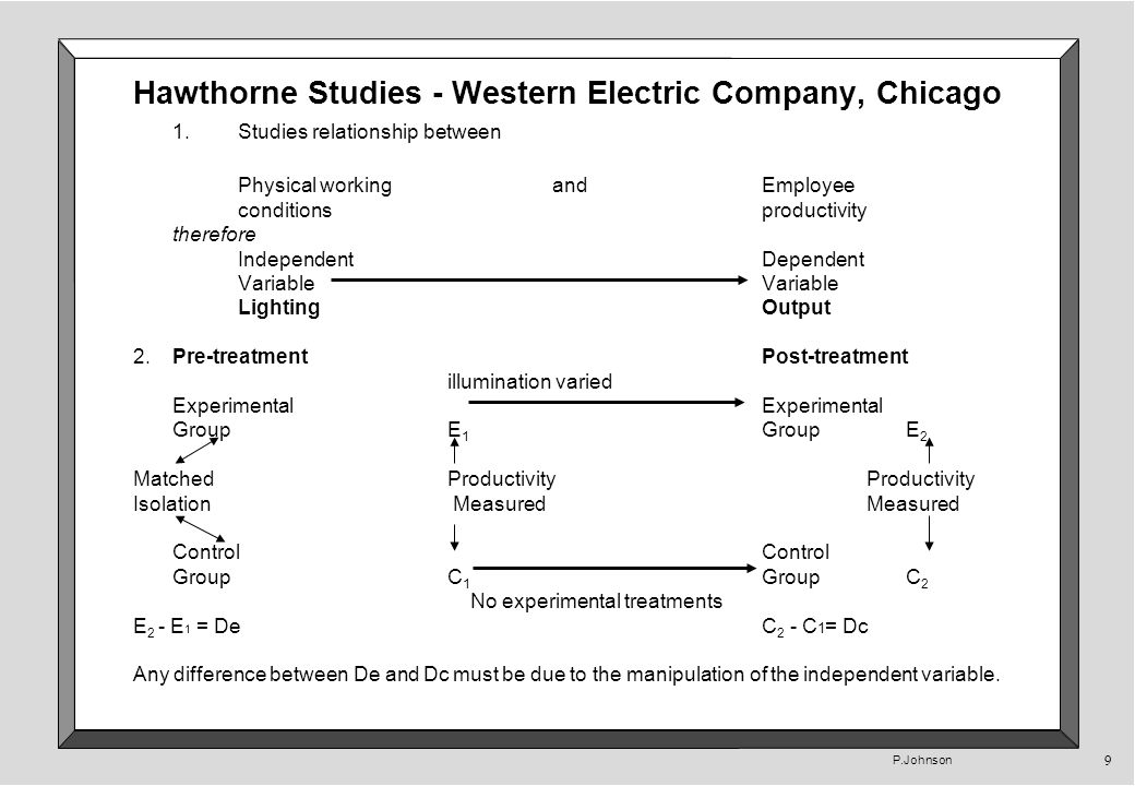P.Johnson 9 Hawthorne Studies - Western Electric Company, Chicago 1.Studies relationship between Physical workingand Employee conditions productivity therefore Independent Dependent Variable Lighting Output 2.Pre-treatment Post-treatment illumination variedExperimental Group E 1 Group E 2 Matched ProductivityProductivity Isolation MeasuredMeasuredControl Group C 1 Group C 2 No experimental treatments E 2 - E 1 = DeC 2 - C 1 = Dc Any difference between De and Dc must be due to the manipulation of the independent variable.