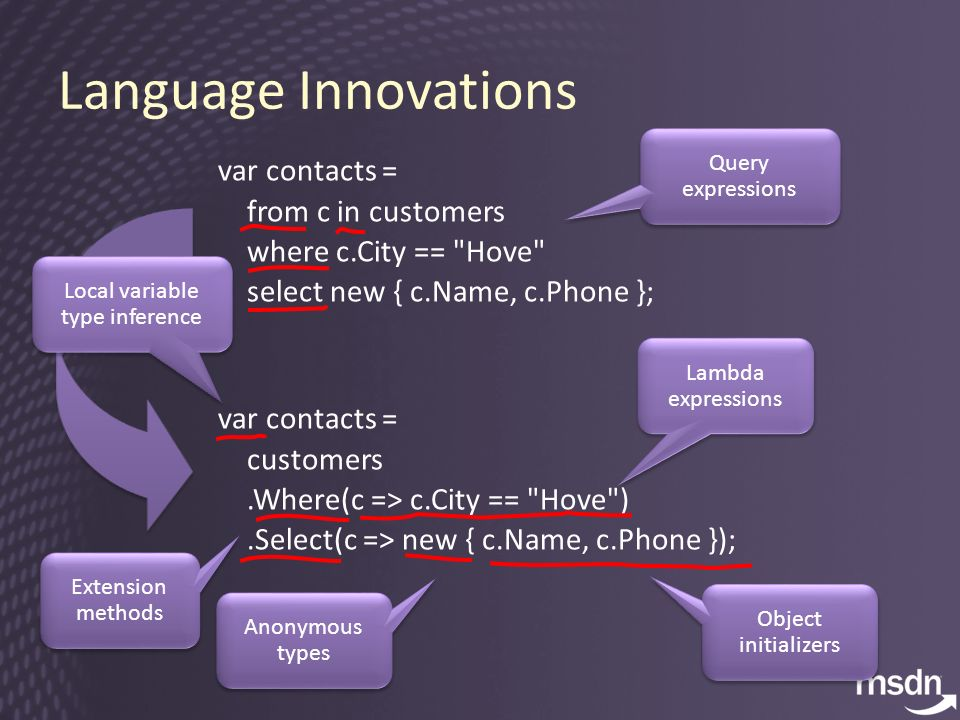 Language Innovations var contacts = from c in customers where c.City == Hove select new { c.Name, c.Phone }; var contacts = customers.Where(c => c.City == Hove ).Select(c => new { c.Name, c.Phone }); Extension methods Lambda expressions Query expressions Object initializers Anonymous types Local variable type inference