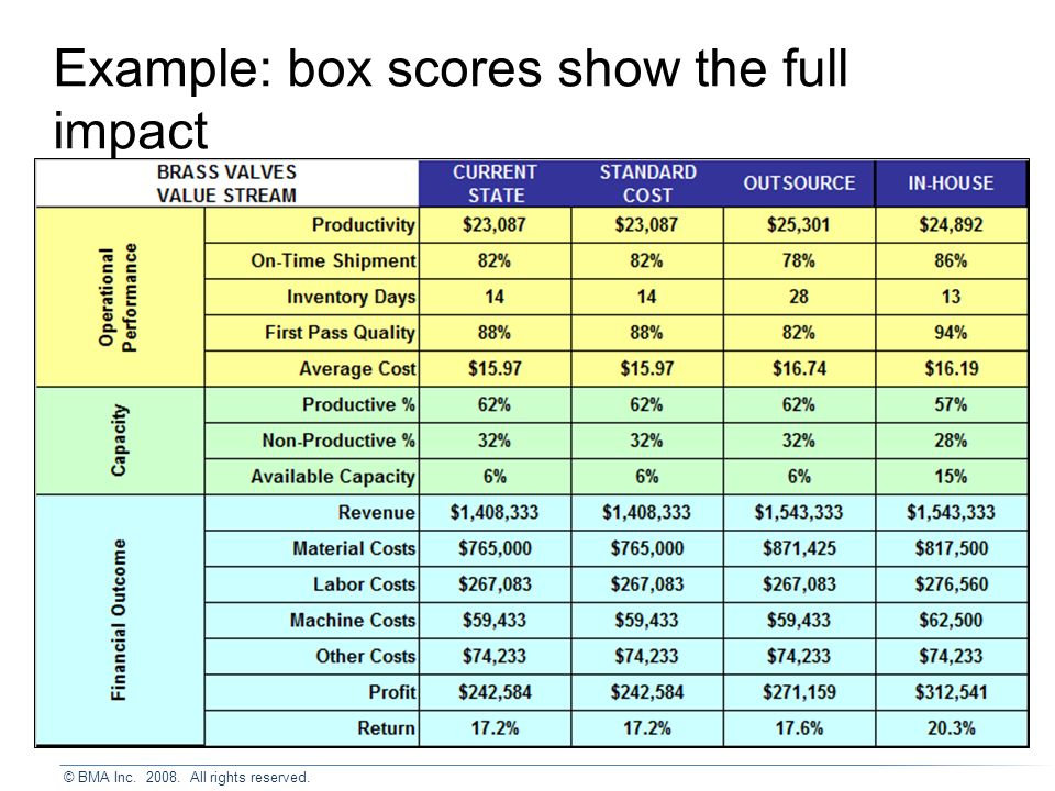 Example: box scores show the full impact