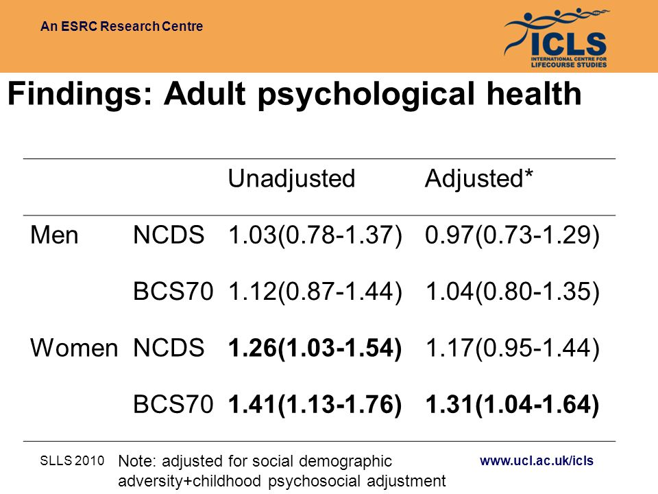 An ESRC Research Centre SLLS 2010 www.ucl.ac.uk/icls Findings: Adult psychological health UnadjustedAdjusted* MenNCDS1.03(0.78-1.37)0.97(0.73-1.29) BCS701.12(0.87-1.44)1.04(0.80-1.35) WomenNCDS1.26(1.03-1.54)1.17(0.95-1.44) BCS701.41(1.13-1.76)1.31(1.04-1.64) Note: adjusted for social demographic adversity+childhood psychosocial adjustment