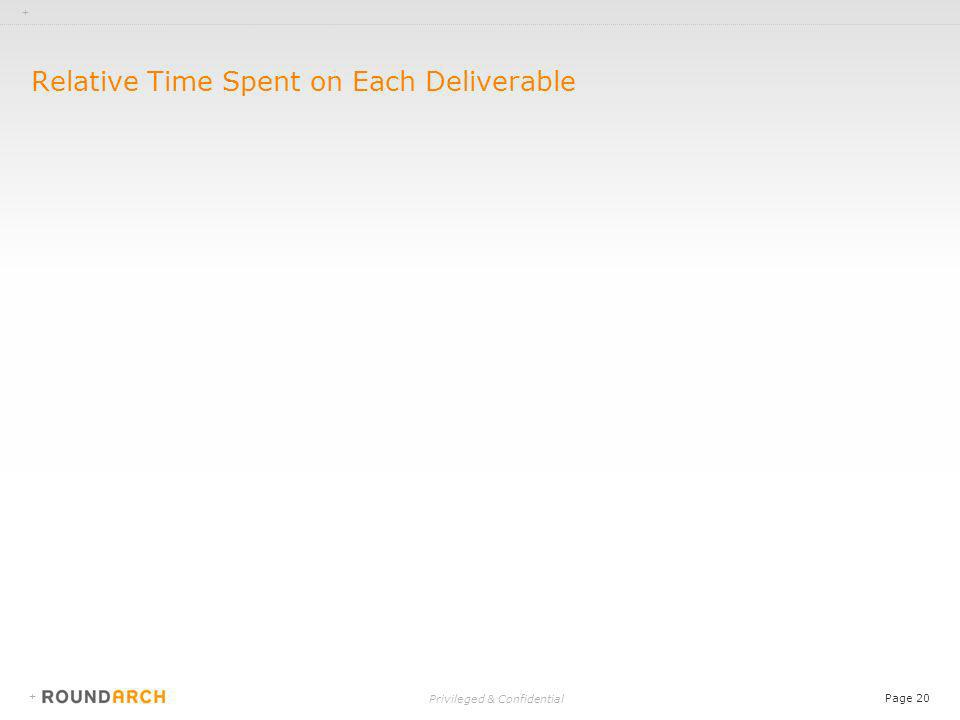 + Privileged & Confidential Page 20 + Relative Time Spent on Each Deliverable