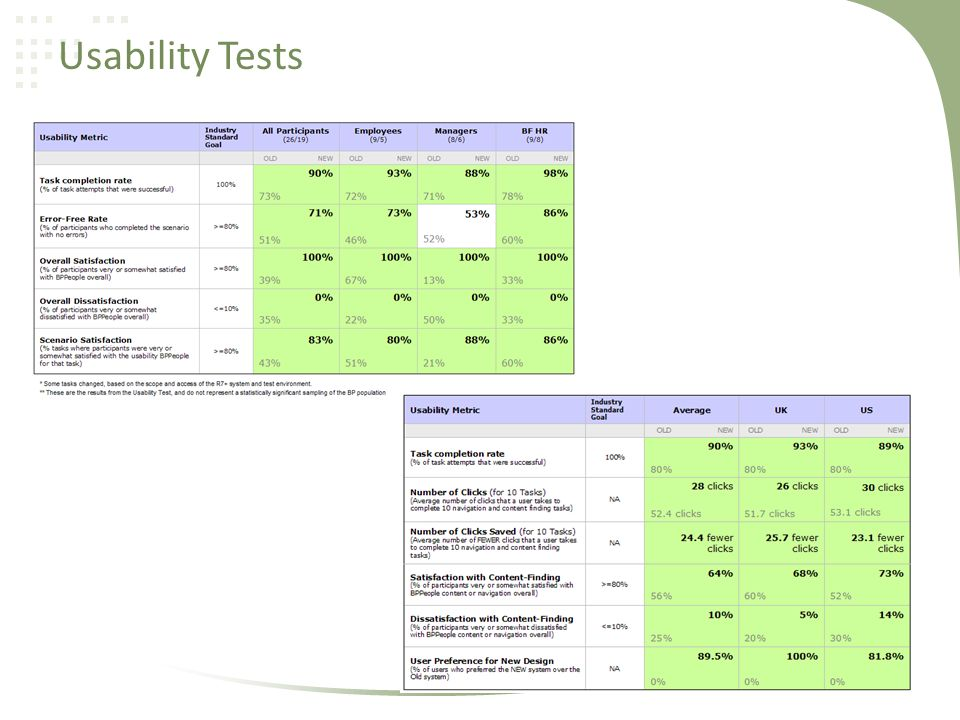 Usability Tests