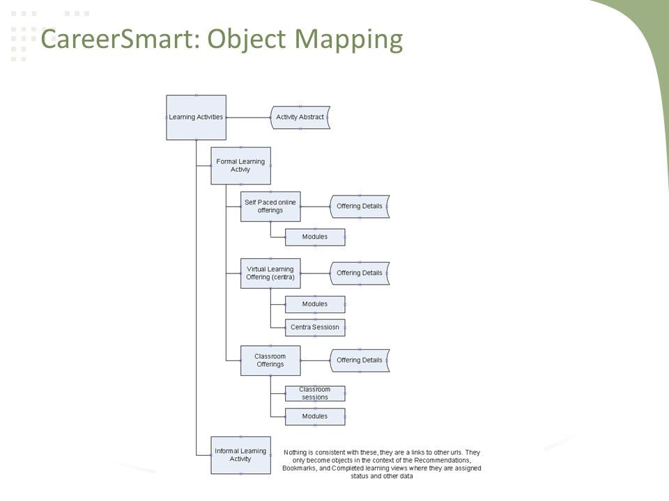CareerSmart: Object Mapping