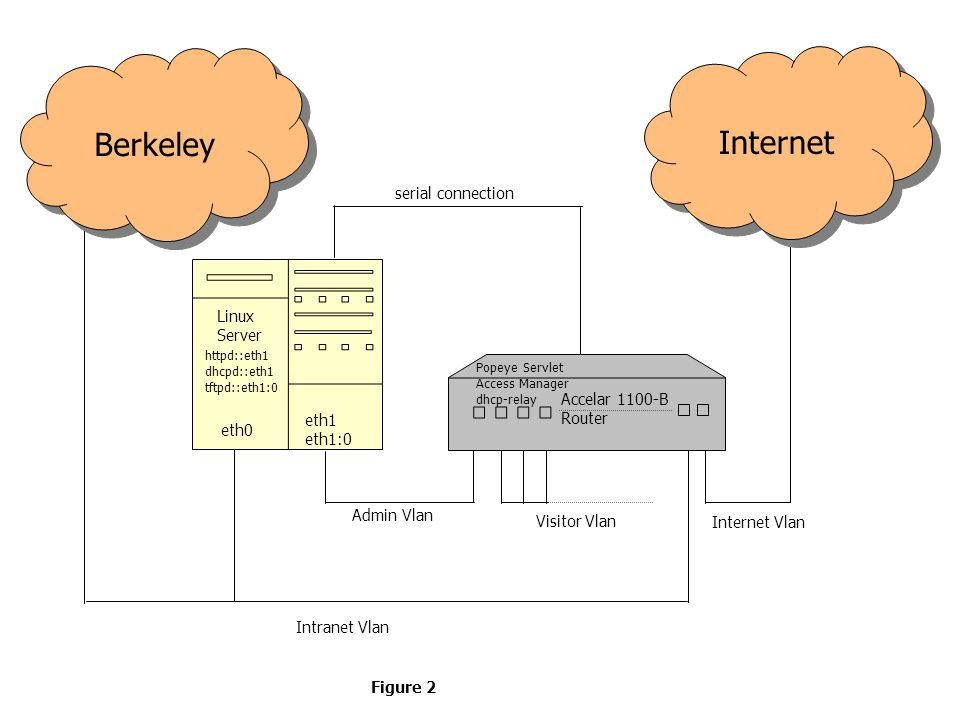 Berkeley eth0 eth1 eth1:0 httpd::eth1 dhcpd::eth1 tftpd::eth1:0 serial connection Linux Server Intranet Vlan Admin Vlan Internet Accelar 1100-B Router Visitor Vlan Internet Vlan Figure 2 Popeye Servlet Access Manager dhcp-relay