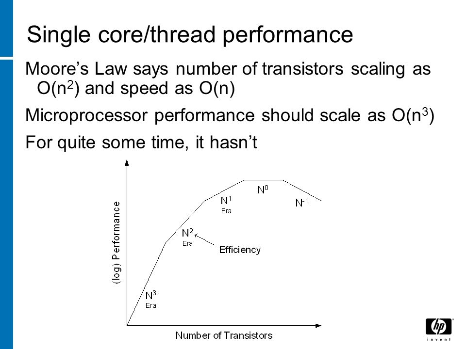 Single core/thread performance Moores Law says number of transistors scaling as O(n 2 ) and speed as O(n) Microprocessor performance should scale as O(n 3 ) For quite some time, it hasnt