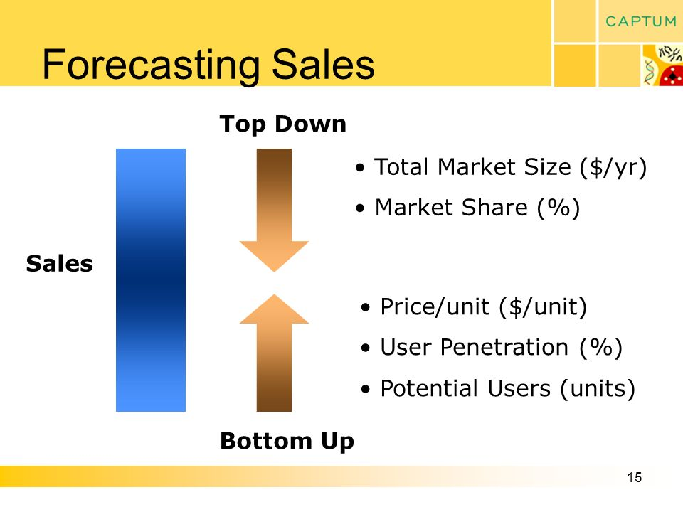 15 Forecasting Sales Top Down Bottom Up Total Market Size ($/yr) Market Share (%) Price/unit ($/unit) User Penetration (%) Potential Users (units) Sales