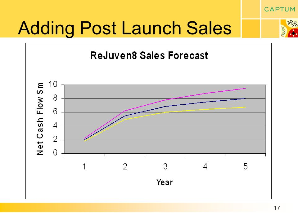 17 Adding Post Launch Sales