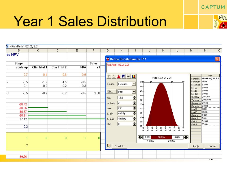 19 Year 1 Sales Distribution