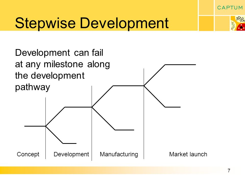 7 Stepwise Development ConceptDevelopmentManufacturingMarket launch Development can fail at any milestone along the development pathway
