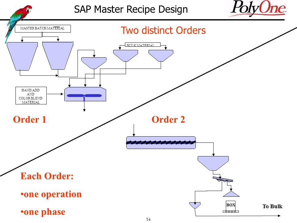 14 BOX To Bulk MASTER BATCH MATERIAL BULK MATERIAL HAND ADD AND COLOR BLEND MATERIAL Two distinct Orders SAP Master Recipe Design Order 1Order 2 Each Order: one operation one phase