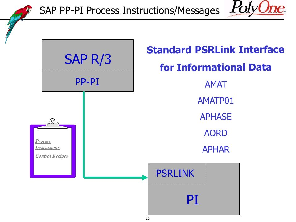 15 Standard PSRLink Interface for Informational Data AMAT AMATP01 APHASE AORD APHAR SAP R/3 PP-PI PSRLINK PI Process Instructions Control Recipes SAP PP-PI Process Instructions/Messages