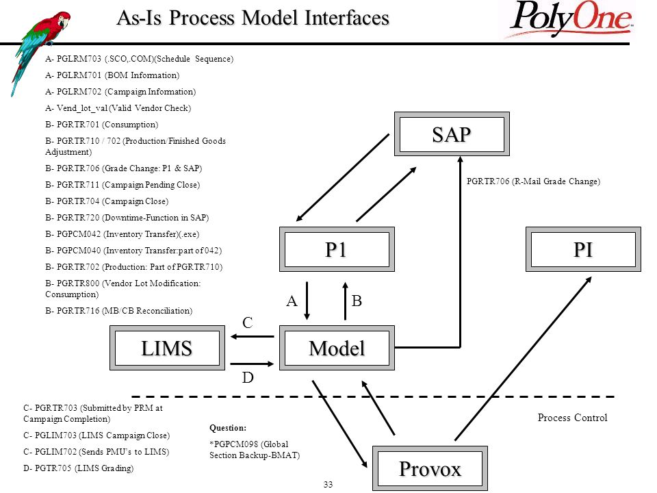 33 As-Is Process Model Interfaces SAP LIMS P1PI Provox Model A- PGLRM703 (.SCO,.COM)(Schedule Sequence) A- PGLRM701 (BOM Information) A- PGLRM702 (Campaign Information) A- Vend_lot_val (Valid Vendor Check) B- PGRTR701 (Consumption) B- PGRTR710 / 702 (Production/Finished Goods Adjustment) B- PGRTR706 (Grade Change: P1 & SAP) B- PGRTR711 (Campaign Pending Close) B- PGRTR704 (Campaign Close) B- PGRTR720 (Downtime-Function in SAP) B- PGPCM042 (Inventory Transfer)(.exe) B- PGPCM040 (Inventory Transfer:part of 042) B- PGRTR702 (Production: Part of PGRTR710) B- PGRTR800 (Vendor Lot Modification: Consumption) B- PGRTR716 (MB/CB Reconciliation) AB C D C- PGRTR703 (Submitted by PRM at Campaign Completion) C- PGLIM703 (LIMS Campaign Close) C- PGLIM702 (Sends PMUs to LIMS) D- PGTR705 (LIMS Grading) Process Control PGRTR706 (R-Mail Grade Change) Question: *PGPCM098 (Global Section Backup-BMAT)