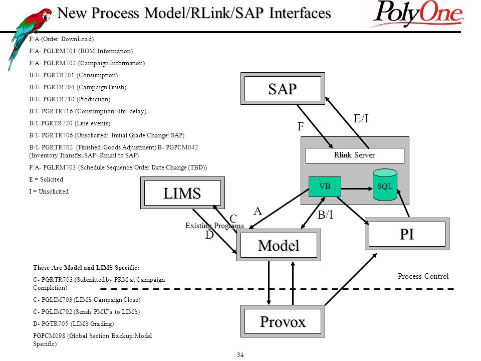 34 New Process Model/RLink/SAP Interfaces SAP LIMS PI Provox Model F/A-(Order DownLoad) F/A- PGLRM701 (BOM Information) F/A- PGLRM702 (Campaign Information) B/E- PGRTR701 (Consumption) B/E- PGRTR704 (Campaign Finish) B/E- PGRTR710 (Production) B/I- PGRTR716-(Consumption: 4hr.