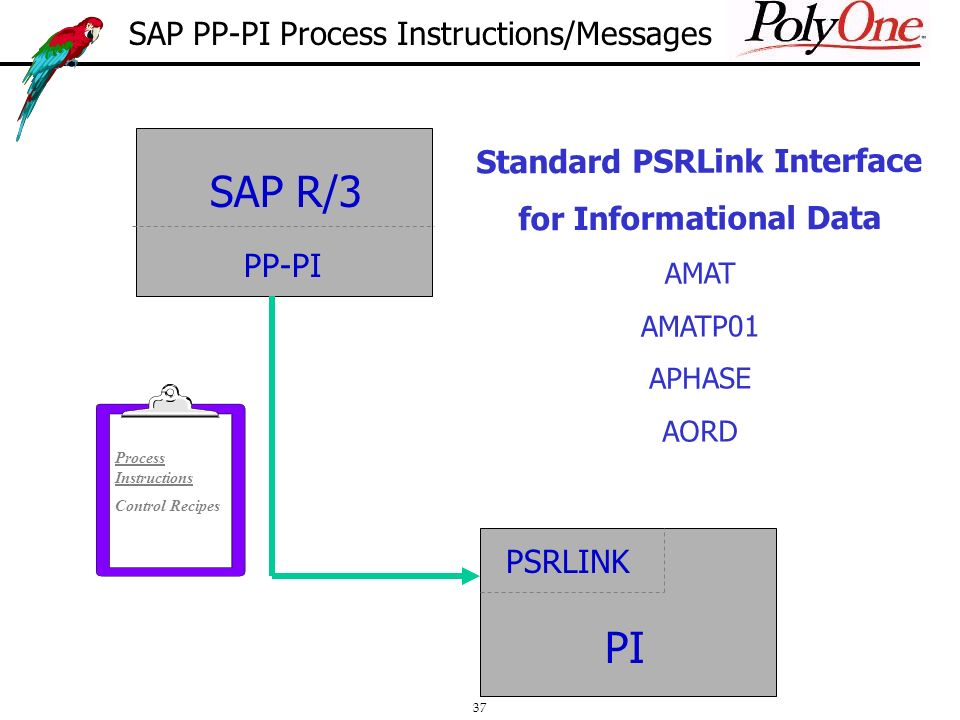 37 Standard PSRLink Interface for Informational Data AMAT AMATP01 APHASE AORD SAP R/3 PP-PI PSRLINK PI Process Instructions Control Recipes SAP PP-PI Process Instructions/Messages