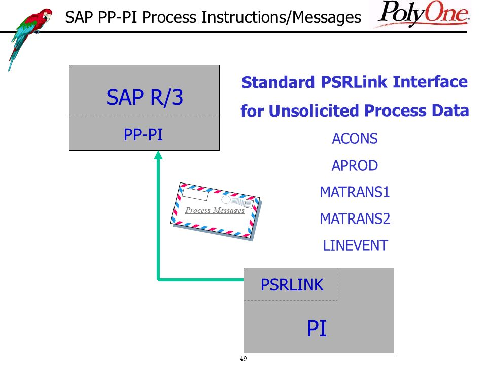 49 Standard PSRLink Interface for Unsolicited Process Data ACONS APROD MATRANS1 MATRANS2 LINEVENT SAP R/3 PP-PI PSRLINK PI SAP PP-PI Process Instructions/Messages Process Messages