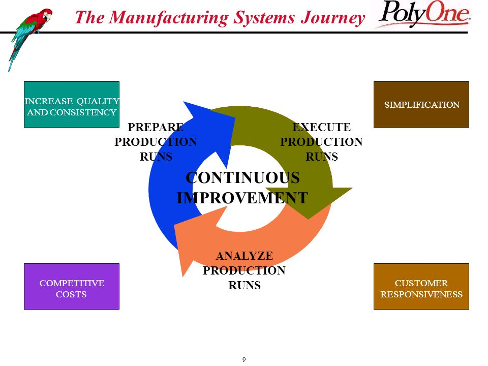 9 The Manufacturing Systems Journey EXECUTE PRODUCTION RUNS CONTINUOUS IMPROVEMENT PREPARE PRODUCTION RUNS ANALYZE PRODUCTION RUNS INCREASE QUALITY AND CONSISTENCY COMPETITIVE COSTS CUSTOMER RESPONSIVENESS SIMPLIFICATION