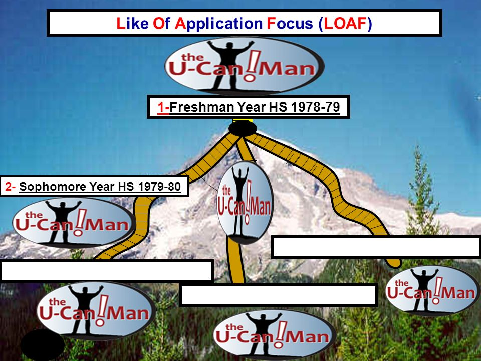 Like Of Application Focus (LOAF) 2- Sophomore Year HS Freshman Year HS