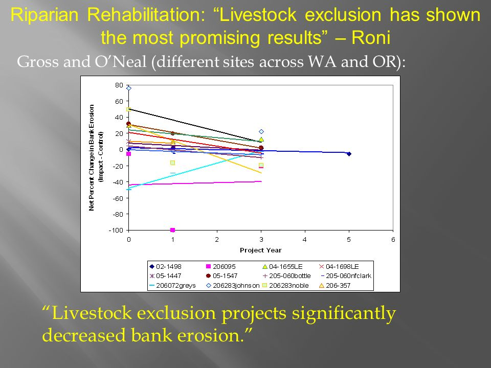 Riparian Rehabilitation: Livestock exclusion has shown the most promising results – Roni Gross and ONeal (different sites across WA and OR): Livestock exclusion projects significantly decreased bank erosion.