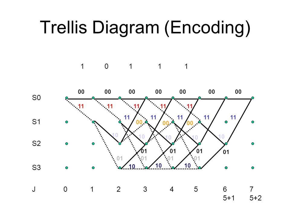 S0 S1 S2 S J Trellis Diagram (Encoding)
