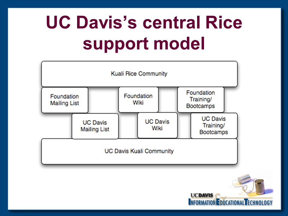 UC Daviss central Rice support model